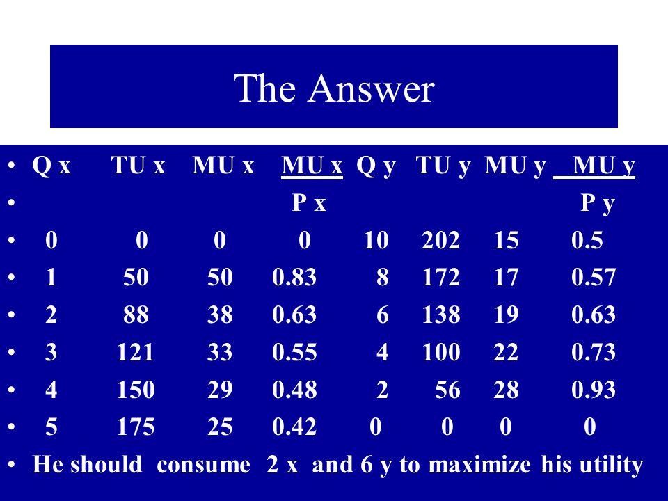 The Answer Q x TU x MU x MU x Q y TU y MU y MU y P x P y 0 0 0 0 10 202 15 0.5 1 50 50 0.83 8 172 17 0.57 2 88 38 0.63 6 138 19 0.63 3 121 33 0.55 4 1