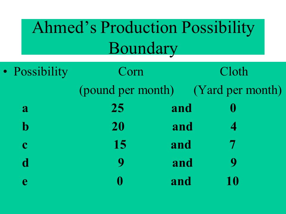 Ahmeds Production Possibility Boundary Possibility Corn Cloth (pound per month) (Yard per month) a 25 and 0 b 20 and 4 c 15 and 7 d 9 and 9 e 0 and 10