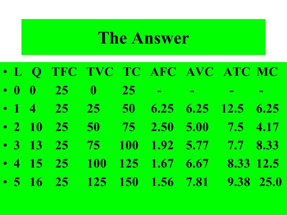 The Answer L Q TFC TVC TC AFC AVC ATC MC 0 0 25 0 25 - - - - 1 4 25 25 50 6.25 6.25 12.5 6.25 2 10 25 50 75 2.50 5.00 7.5 4.17 3 13 25 75 100 1.92 5.7