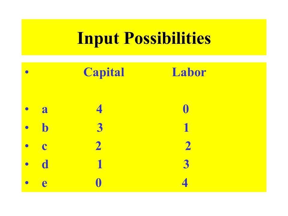 Input Possibilities Capital Labor a 4 0 b 3 1 c 2 2 d 1 3 e 0 4
