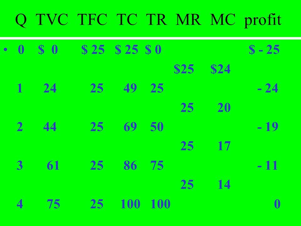 Q TVC TFC TC TR MR MC profit 0 $ 0 $ 25 $ 25 $ 0 $ - 25 $25 $24 1 24 25 49 25 - 24 25 20 2 44 25 69 50 - 19 25 17 3 61 25 86 75 - 11 25 14 4 75 25 100