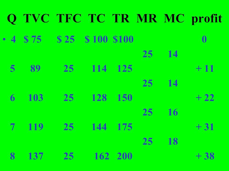 Q TVC TFC TC TR MR MC profit 4 $ 75 $ 25 $ 100 $100 0 25 14 5 89 25 114 125 + 11 25 14 6 103 25 128 150 + 22 25 16 7 119 25 144 175 + 31 25 18 8 137 2