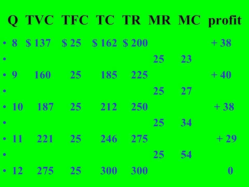 Q TVC TFC TC TR MR MC profit 8 $ 137 $ 25 $ 162 $ 200 + 38 25 23 9 160 25 185 225 + 40 25 27 10 187 25 212 250 + 38 25 34 11 221 25 246 275 + 29 25 54