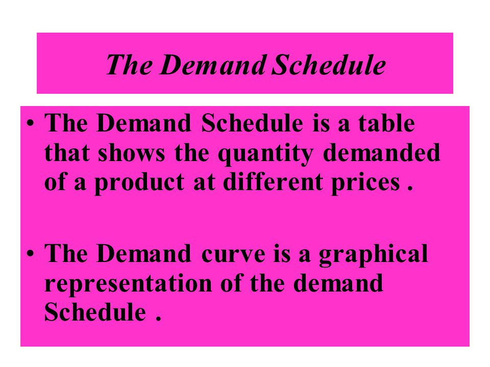 The Demand Schedule The Demand Schedule is a table that shows the quantity demanded of a product at different prices. The Demand curve is a graphical