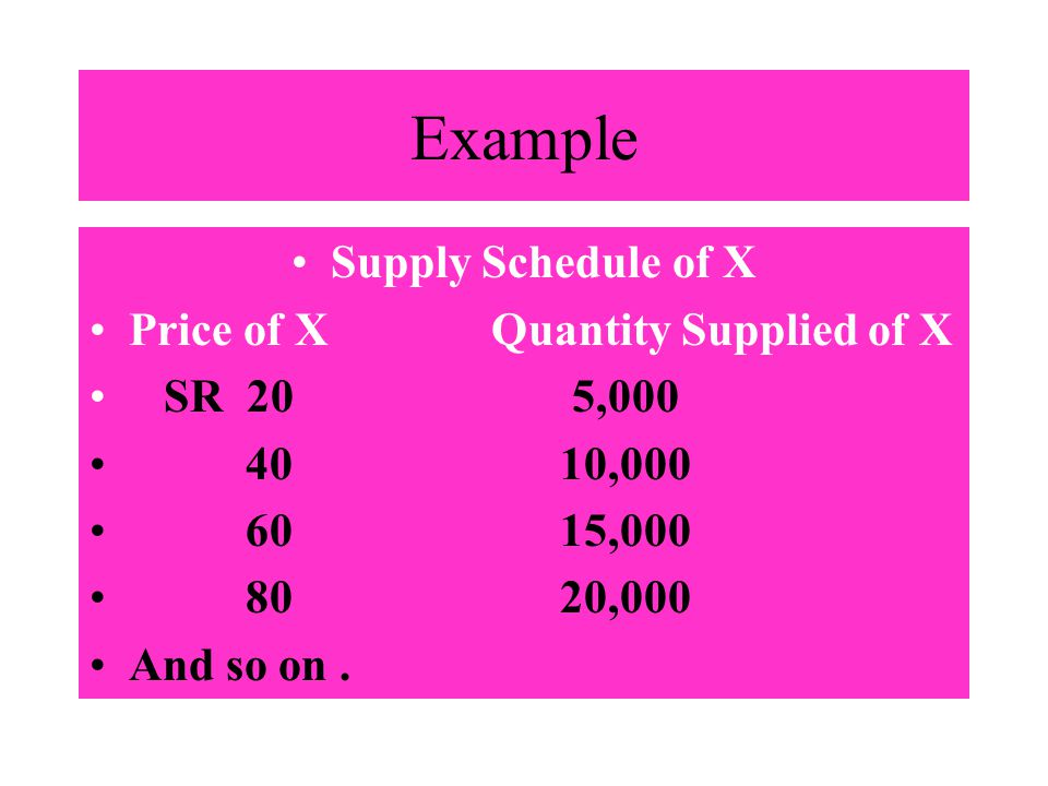 Example Supply Schedule of X Price of X Quantity Supplied of X SR 20 5,000 40 10,000 60 15,000 80 20,000 And so on.