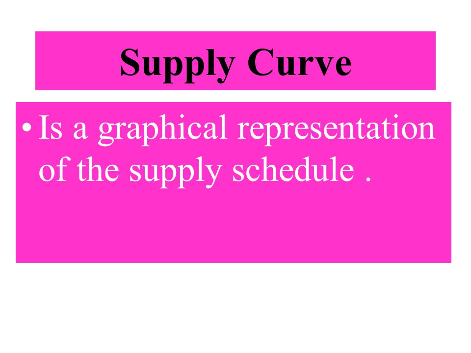 Supply Curve Is a graphical representation of the supply schedule.