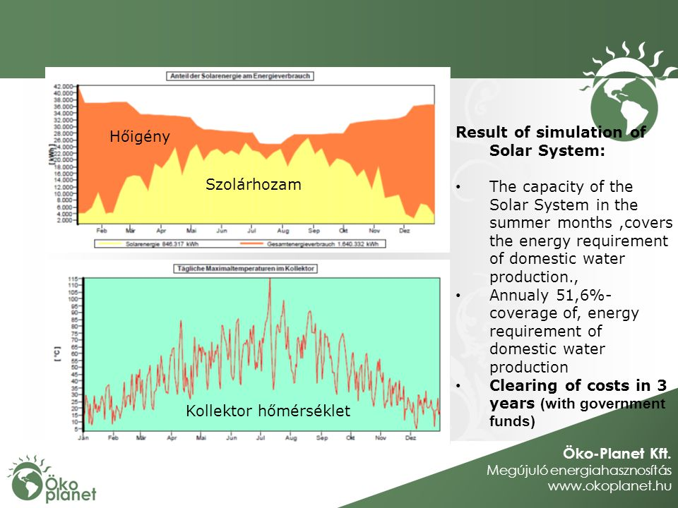 Öko-Planet Kft. Megújuló energiahasznosítás www.okoplanet.hu Hőigény Szolárhozam Kollektor hőmérséklet Result of simulation of Solar System: The capac