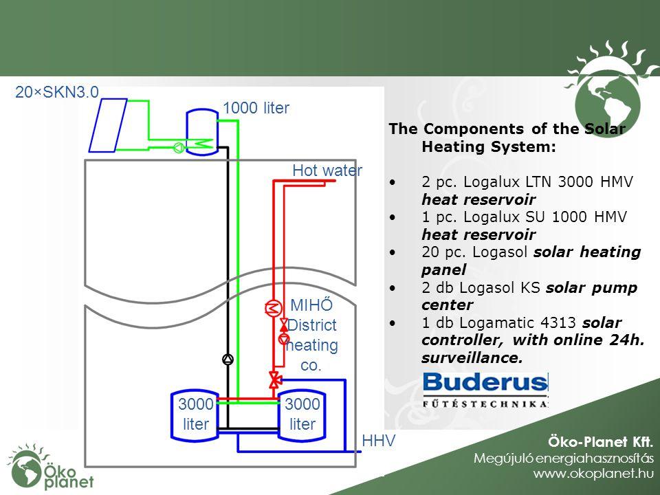 Öko-Planet Kft. Megújuló energiahasznosítás www.okoplanet.hu The Components of the Solar Heating System: 2 pc. Logalux LTN 3000 HMV heat reservoir 1 p