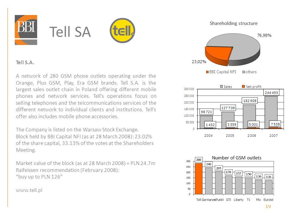 19 Tell SA Tell S.A.