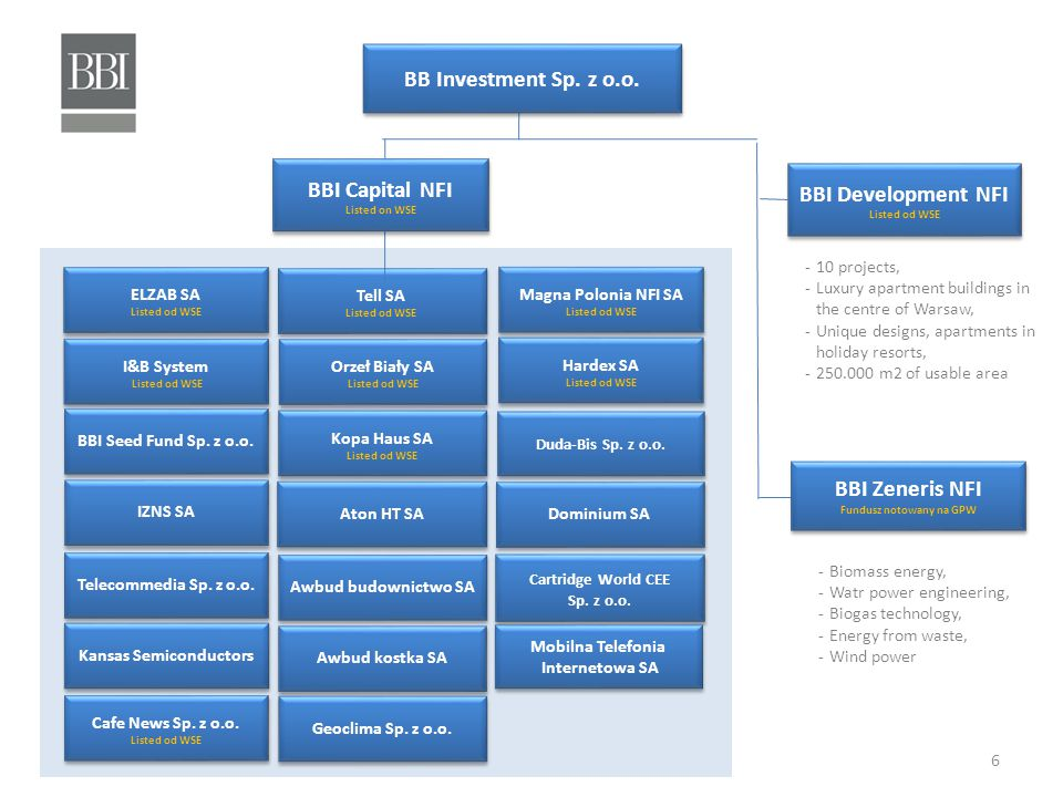 BBI Development NFI Listed od WSE BBI Development NFI Listed od WSE Tell SA Listed od WSE Tell SA Listed od WSE I&B System Listed od WSE Cafe News Sp.