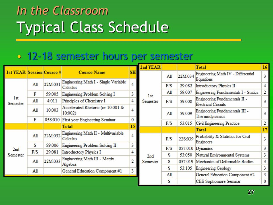 27 In the Classroom Typical Class Schedule 12-18 semester hours per semester12-18 semester hours per semester