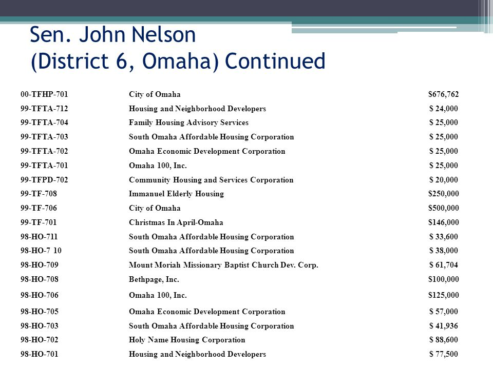 Sen. John Nelson (District 6, Omaha) Continued 00-TFHP-701City of Omaha$676,762 99-TFTA-712Housing and Neighborhood Developers$ 24,000 99-TFTA-704Fami