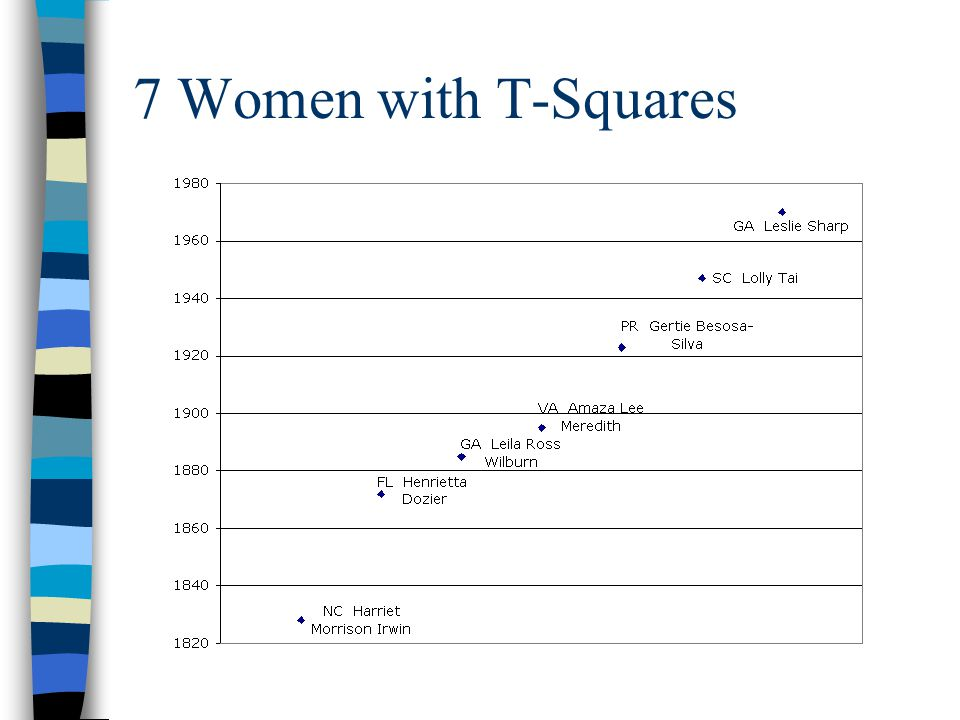 7 Women with T-Squares