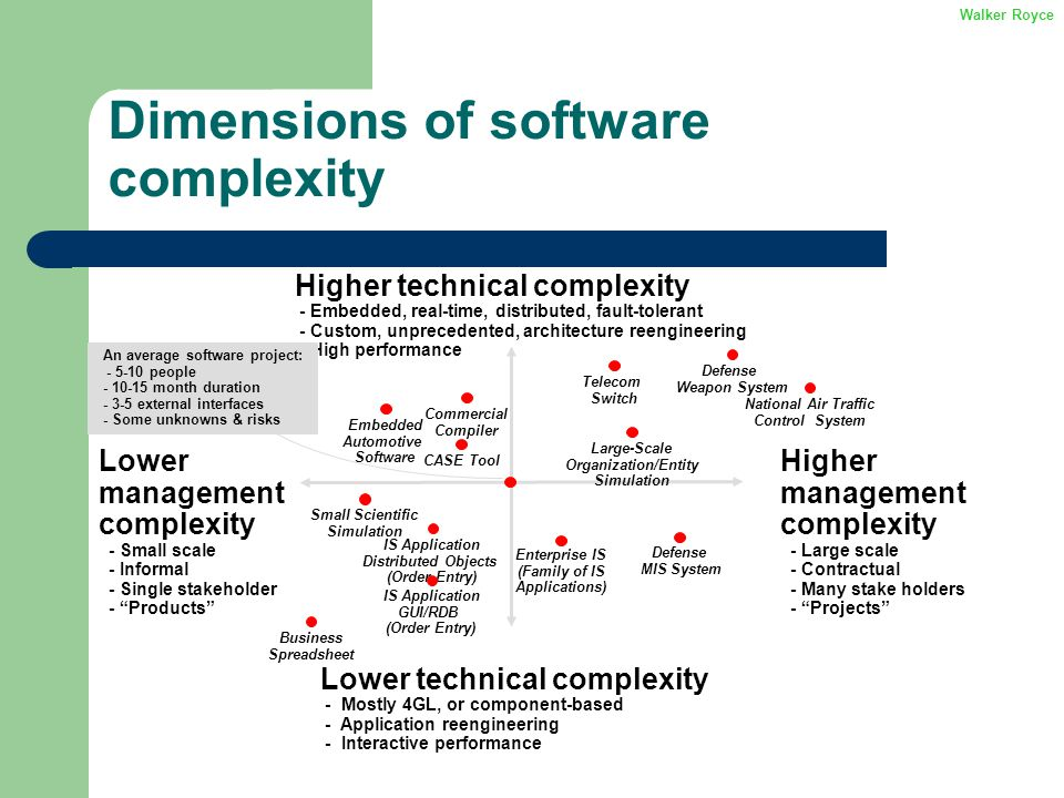 Dimensions of software complexity Higher technical complexity - Embedded, real-time, distributed, fault-tolerant - Custom, unprecedented, architecture reengineering - High performance Lower technical complexity - Mostly 4GL, or component-based - Application reengineering - Interactive performance Higher management complexity - Large scale - Contractual - Many stake holders - Projects Lower management complexity - Small scale - Informal - Single stakeholder - Products Defense MIS System Defense Weapon System Telecom Switch CASE Tool National Air Traffic Control System Enterprise IS (Family of IS Applications) Commercial Compiler Business Spreadsheet IS Application Distributed Objects (Order Entry) Small Scientific Simulation Large-Scale Organization/Entity Simulation An average software project: - 5-10 people - 10-15 month duration - 3-5 external interfaces - Some unknowns & risks Embedded Automotive Software IS Application GUI/RDB (Order Entry) Walker Royce