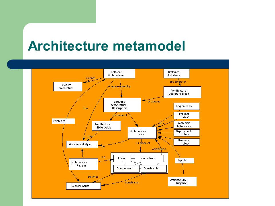 Architecture metamodel