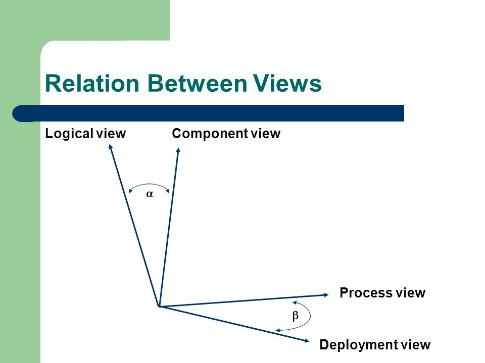 Relation Between Views Logical viewComponent view Process view Deployment view