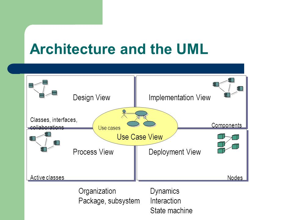 Architecture and the UML Organization Package, subsystem Dynamics Interaction State machine Design ViewImplementation View Process View Components Classes, interfaces, collaborations Active classes Deployment View Nodes Use Case View Use cases