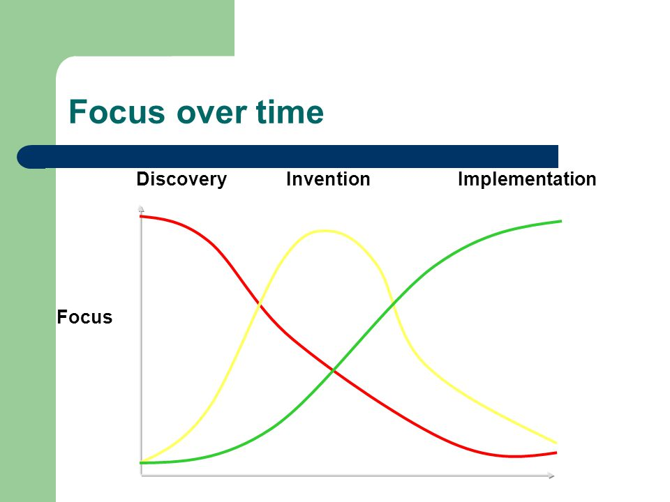 Focus over time DiscoveryInvention Focus Implementation