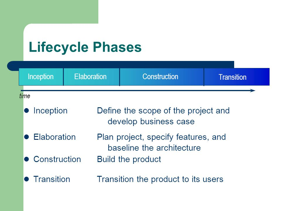 Lifecycle Phases time InceptionElaborationConstruction Transition Inception Define the scope of the project and develop business case Elaboration Plan project, specify features, and baseline the architecture Construction Build the product Transition Transition the product to its users