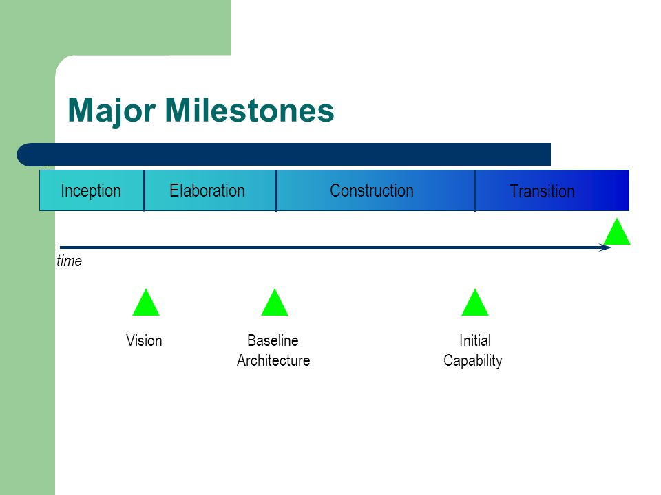 Major Milestones time VisionBaseline Architecture Initial Capability Product Release InceptionElaborationConstruction Transition