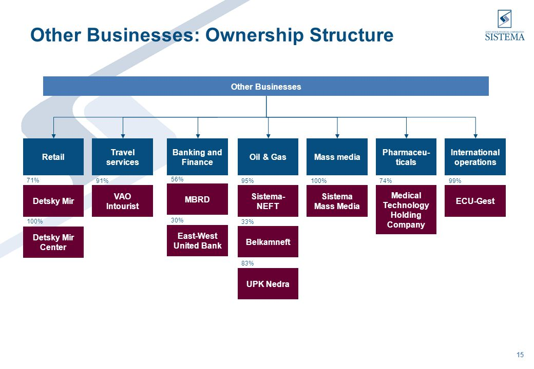 15 Other Businesses: Ownership Structure Other Businesses Retail Detsky Mir Detsky Mir Center Travel services Oil & GasMass media Pharmaceu- ticals In