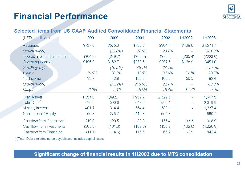 21 Financial Performance Selected Items from US GAAP Audited Consolidated Financial Statements Significant change of financial results in 1H2003 due to MTS consolidation (1)Total Debt excludes notes payable and includes capital leases