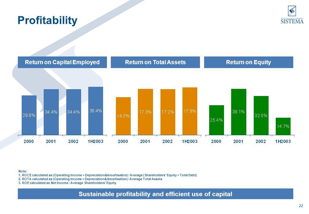 22 Profitability Sustainable profitability and efficient use of capital Return on Capital EmployedReturn on Total AssetsReturn on Equity Note: 1.