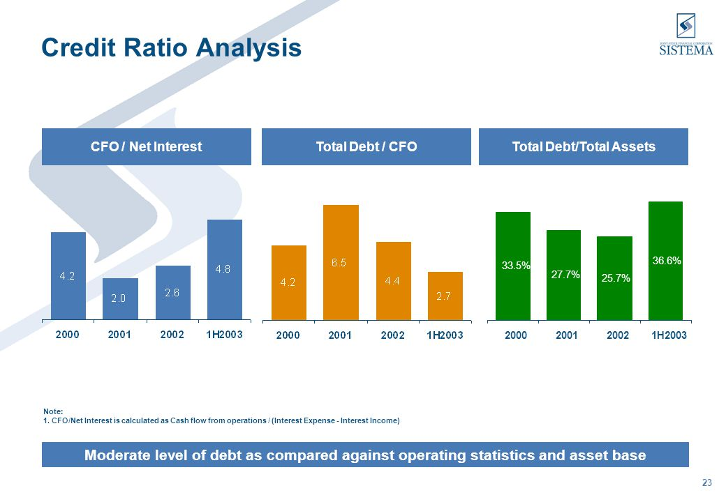 23 Credit Ratio Analysis Moderate level of debt as compared against operating statistics and asset base CFO / Net InterestTotal Debt / CFOTotal Debt/Total Assets 33.5% 27.7% 25.7% 36.6% 2000200120021H2003 Note: 1.
