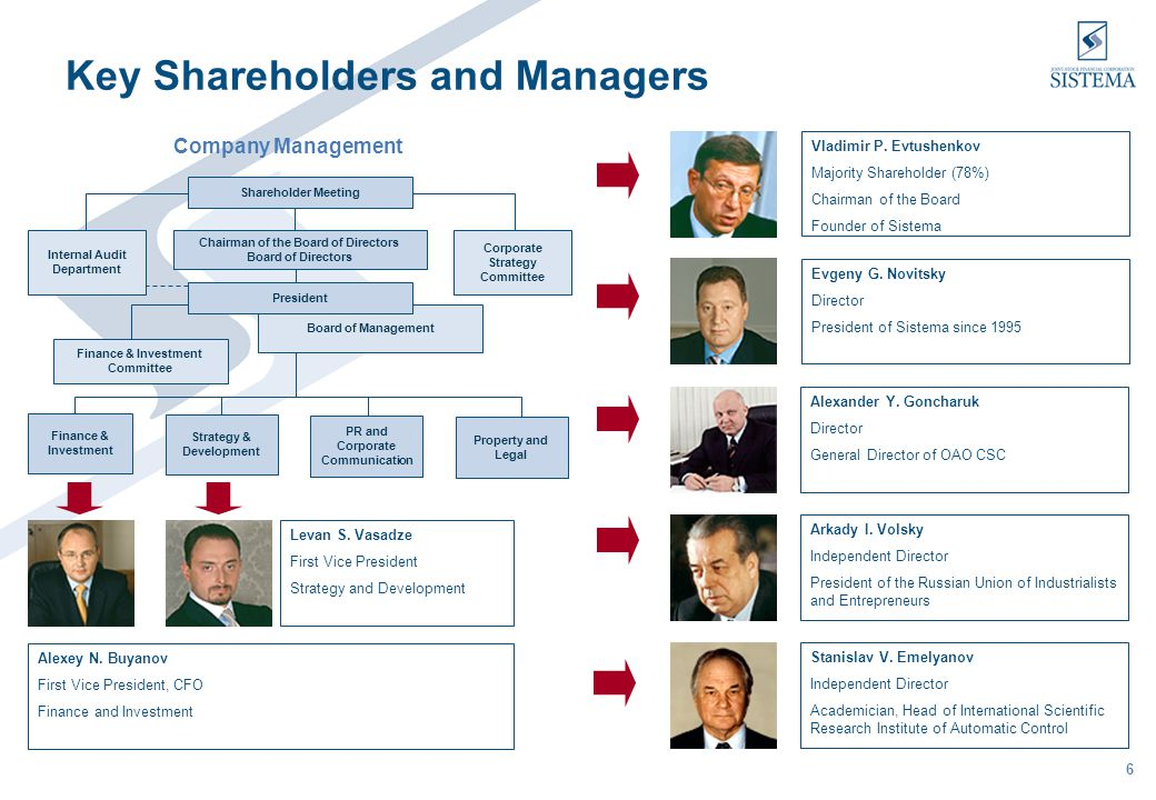 6 Board of Management Key Shareholders and Managers Company Management Vladimir P. Evtushenkov Majority Shareholder (78%) Chairman of the Board Founde