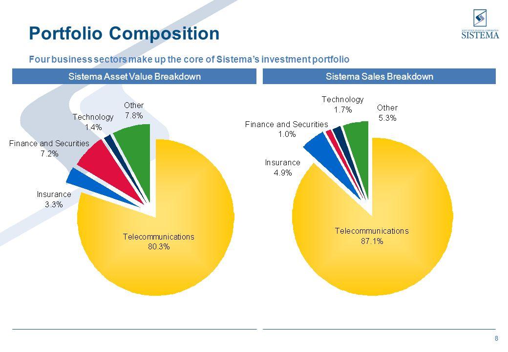 8 Portfolio Composition Four business sectors make up the core of Sistemas investment portfolio Sistema Asset Value BreakdownSistema Sales Breakdown