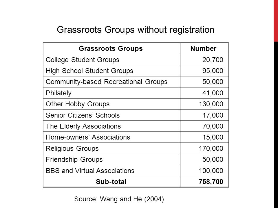Grassroots Groups Number College Student Groups 20,700 High School Student Groups 95,000 Community based Recreational Groups 50,000 Philately 41,000 Other Hobby Groups 130,000 Senior Citizens Schools 17,000 The Elderly Associations 70,000 Home owners Associations 15,000 Religious Groups 170,000 Friendship Groups 50,000 BBS and Virtual Associations 100,000 Sub total 758,700 Grassroots Groups without registration Source: Wang and He (2004)