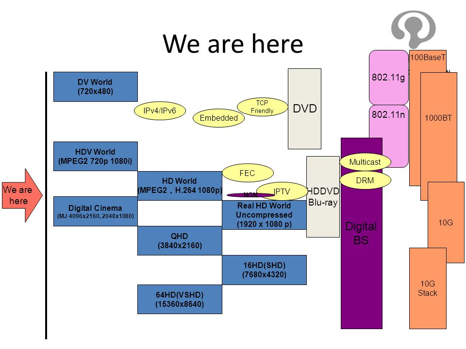 802.11n 100BaseT 1000BT HDDVD Blu-ray Digital BS We are here DV World (720x480) HDV World (MPEG2 720p 1080i) HD World (MPEG2 H.264 1080p) Real HD Worl