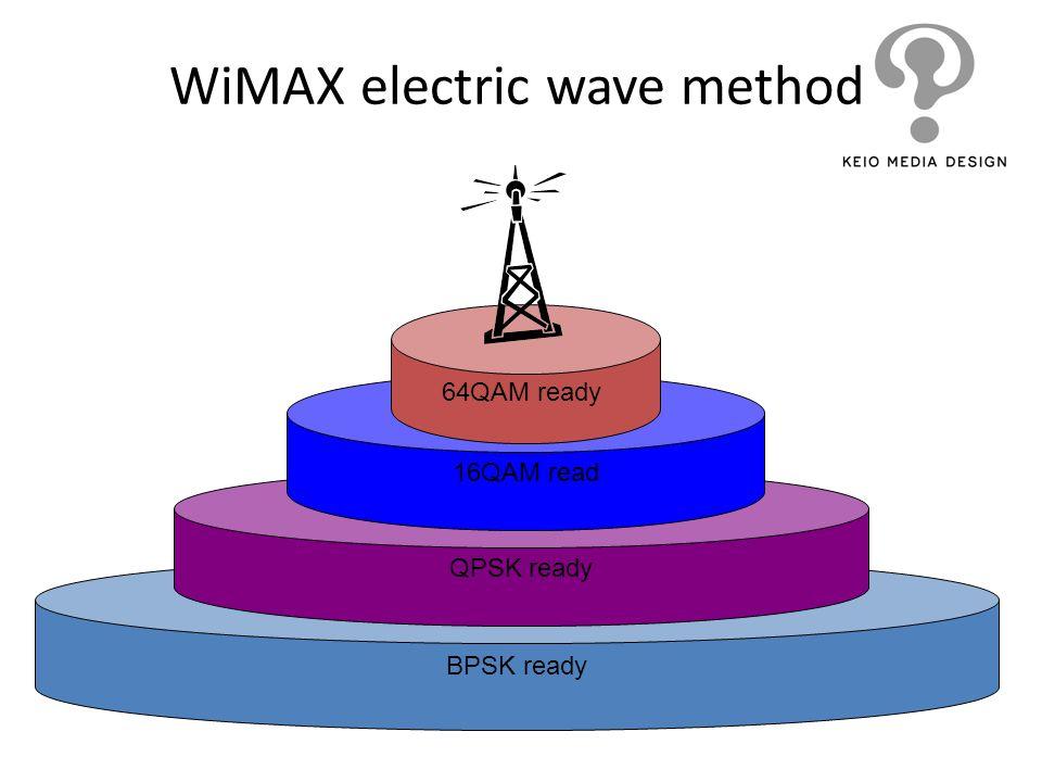 WiMAX electric wave method BPSK ready QPSK ready 16QAM read 64QAM ready