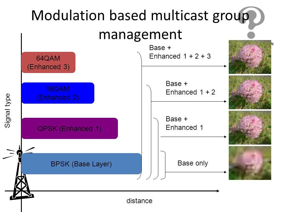 Modulation based multicast group management Signal type distance 64QAM (Enhanced 3) 16QAM (Enhanced 2) QPSK (Enhanced 1) BPSK (Base Layer) Base only B