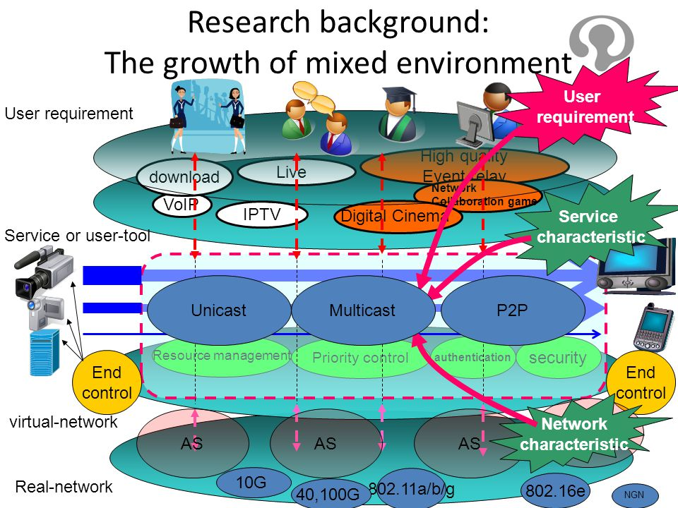 Research background: The growth of mixed environment Real-network 802.16e 802.11a/b/g 10G 40,100G virtual-network Service or user-tool NGN High qualit