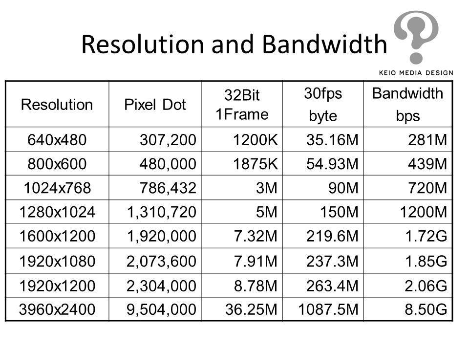 Resolution and Bandwidth ResolutionPixel Dot 32Bit 1Frame 30fps byte Bandwidth bps 640x480307,2001200K35.16M281M 800x600480,0001875K54.93M439M 1024x76