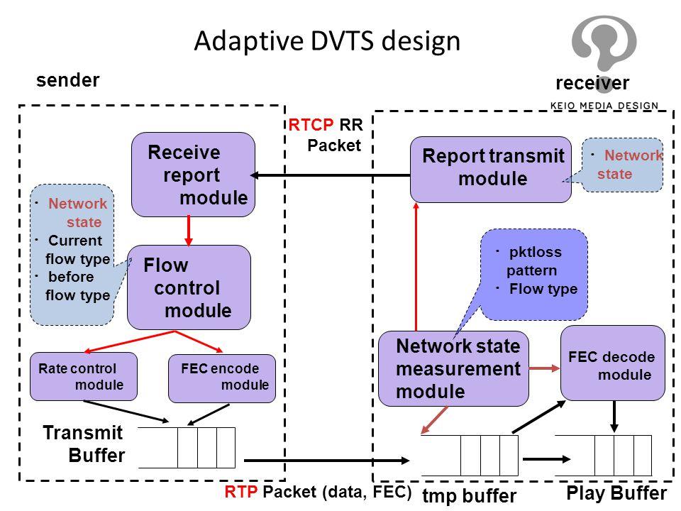 Adaptive DVTS design Receive report module Flow control module Transmit Buffer Report transmit module Play Buffer RTP Packet (data, FEC) RTCP RR Packe