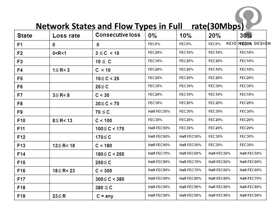 Network States and Flow Types in Full rate(30Mbps) StateLoss rate Consecutive loss 0%10%20%30% F10 0 FEC0% F20<R<1 3 C < 10 FEC20%FEC10% F3 10 C FEC30