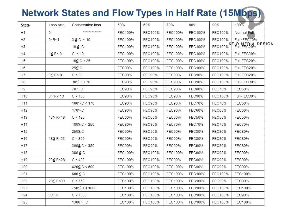 State Loss rateConsecutive loss50%60%70%80%90%100% H10 *************FEC100% Normal-Full H20<R<1 3 C < 10 FEC100% Full=FEC10% H3 10 C FEC100% Full-FEC2