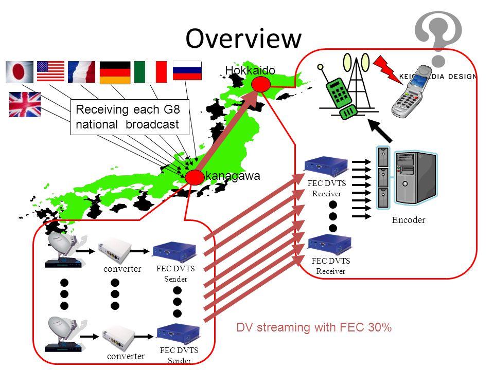 Overview Encoder FEC DVTS Receiver FEC DVTS Sender converter FEC DVTS Sender FEC DVTS Receiver DV streaming with FEC 30% kanagawa Hokkaido Receiving e
