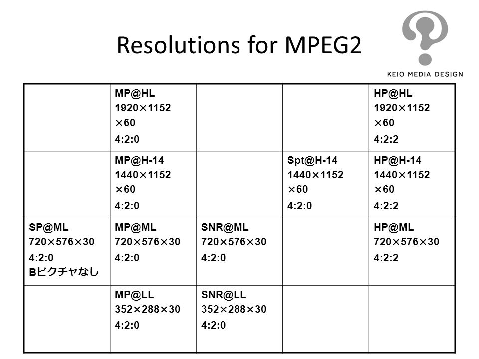 Resolutions for MPEG2 MP@HL 1920×1152 ×60 4:2:0 HP@HL 1920×1152 ×60 4:2:2 MP@H-14 1440×1152 ×60 4:2:0 Spt@H-14 1440×1152 ×60 4:2:0 HP@H-14 1440×1152 ×