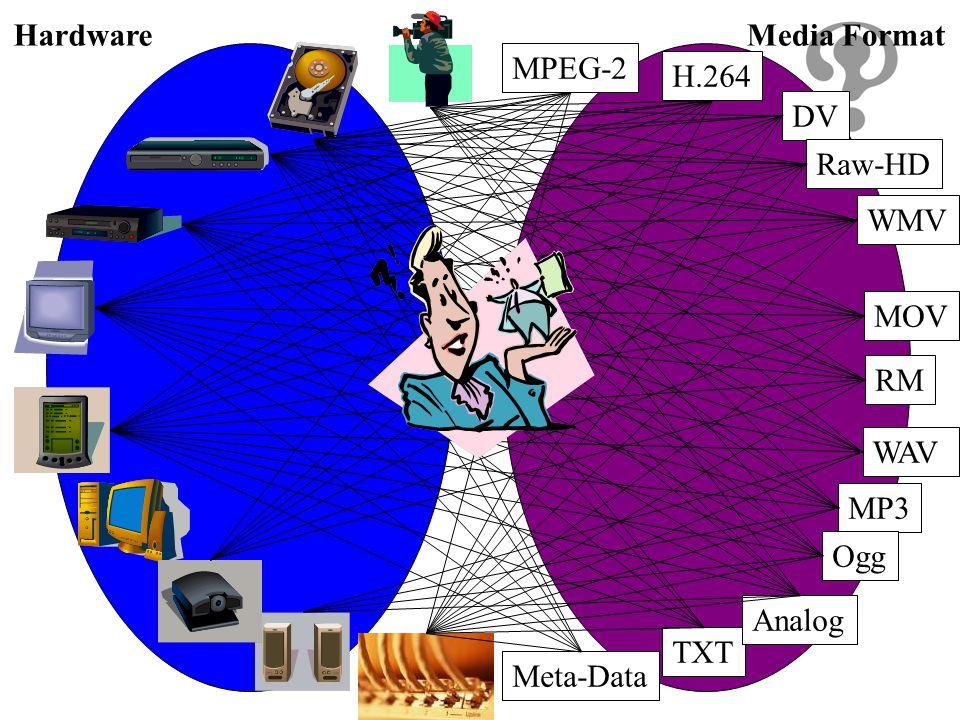 DV DV(Digital Video) 35.382Mbps – IEC61834 (1999) Resolution 720x480(NTSC) 25.146Mbps Audio 1.536Mbps – 48kHz/16bit 2 channel – 32kHz/12bit 4 channel – Frame Compression using DCT DV Cassette mini-DV Cassette