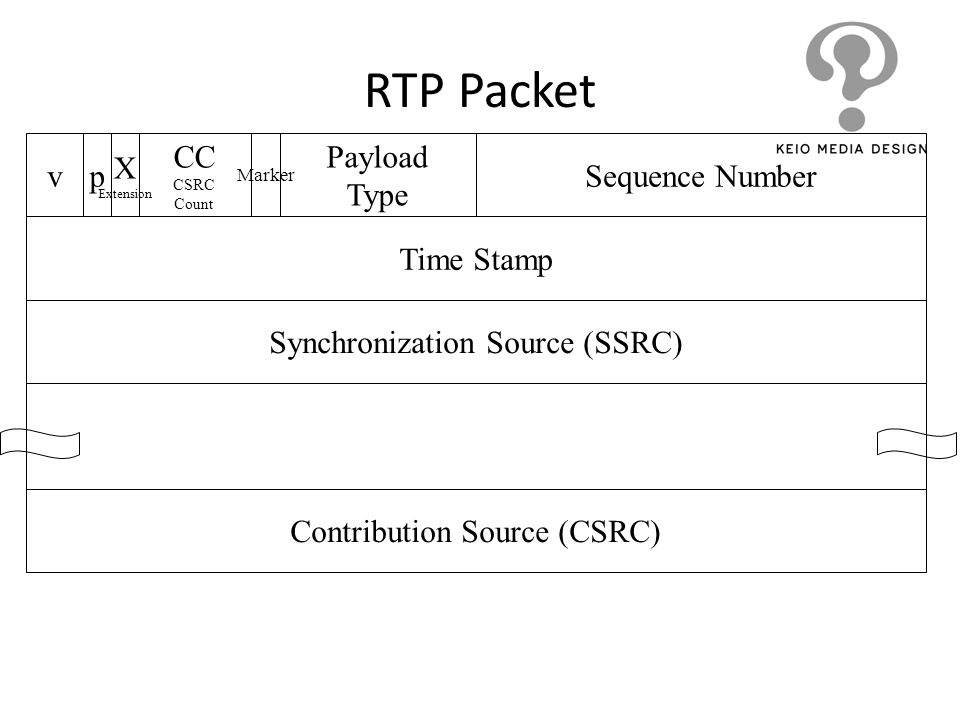 RTP Packet Marker pv X Extension CC CSRC Count Payload Type Sequence Number Time Stamp Synchronization Source (SSRC) Contribution Source (CSRC)