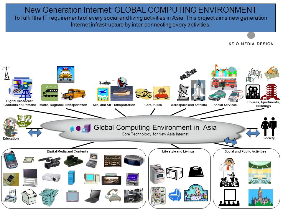 New Generation Internet: GLOBAL COMPUTING ENVIRONMENT To fulfill the IT requirements of every social and living activities in Asia, This project aims
