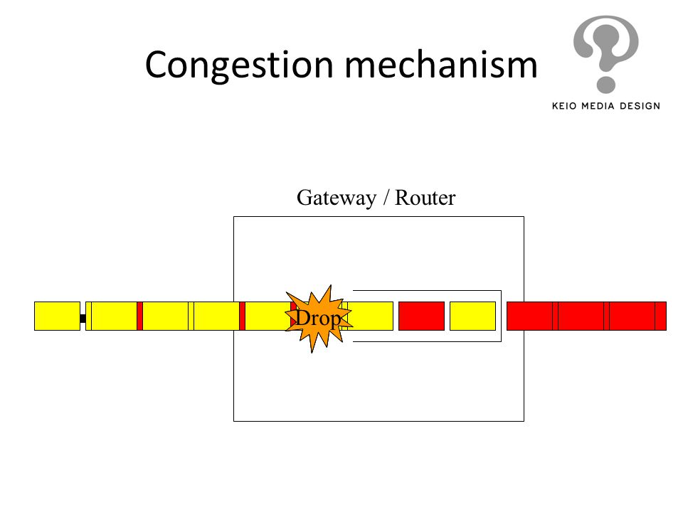 Drop Gateway / Router Congestion mechanism