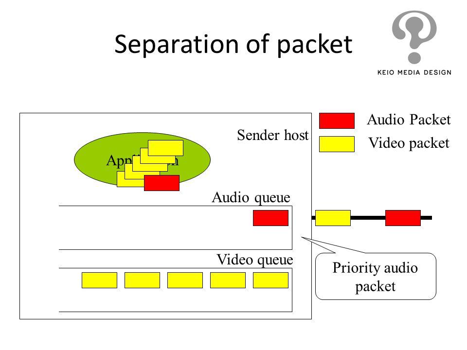 Separation of packet Application Audio Packet Video packet Video queue Audio queue Priority audio packet Sender host