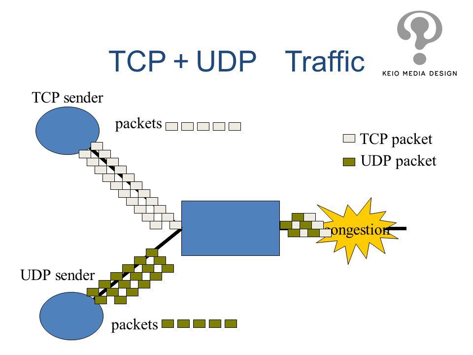 TCP sender UDP sender congestion packets TCP packet UDP packet TCP UDP Traffic