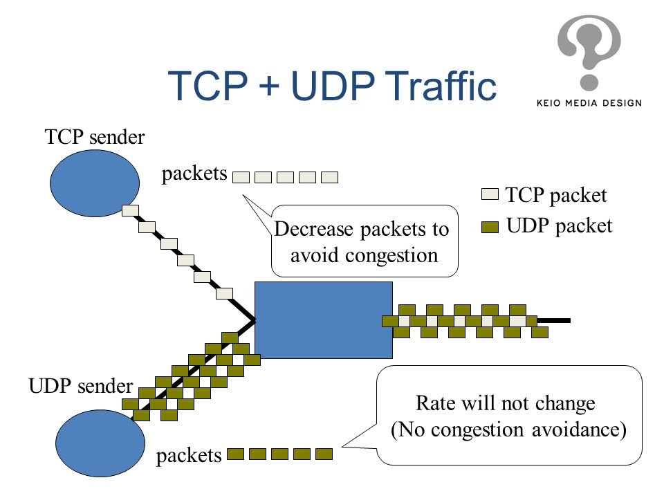TCP sender UDP sender packets Decrease packets to avoid congestion TCP packet UDP packet Rate will not change (No congestion avoidance) TCP UDP Traffi