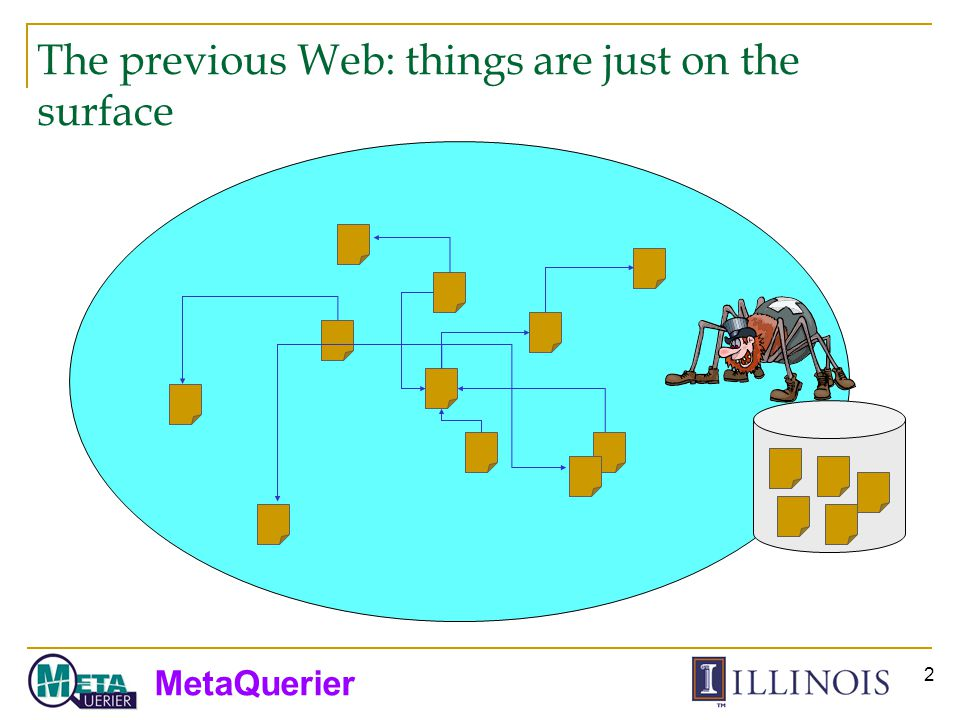 MetaQuerier 13 Our survey found… Challenge reassured: 450,000 online databases 1,258,000 query interfaces 307,000 deep web sites 3-7 times increase in 4 years Insight revealed: Web sources are not arbitrarily complex Amazon effect – convergence and regularity naturally emerge