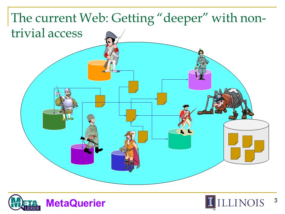 MetaQuerier 4 How to enable effective access to the deep Web.
